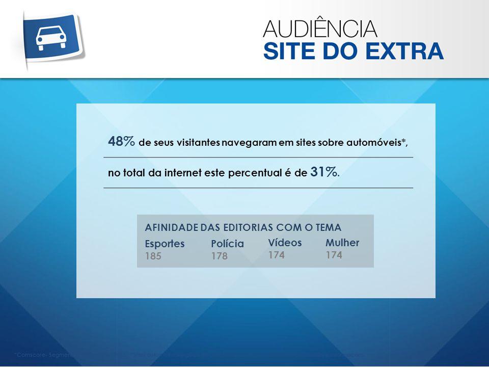 *Comscore- Segment Metrix _Junho/ 2013 _ *Sites automotivos e guias de compra, publicações automotivas, notícias e informações. 48% de seus visitantes
