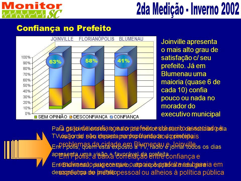 Confiança no Prefeito JOINVILLEFLORIANÓPOLISBLUMENAU Joinville apresenta o mais alto grau de satisfação c/ seu prefeito.