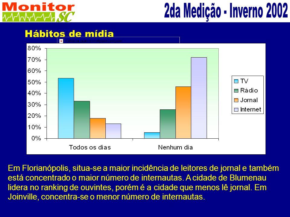 Hábitos de mídia Em Florianópolis, situa-se a maior incidência de leitores de jornal e também está concentrado o maior número de internautas.