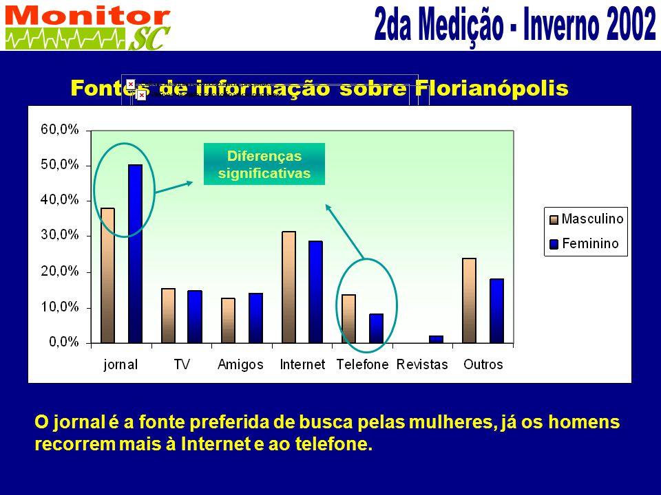 Fontes de informação sobre Florianópolis O jornal é a fonte preferida de busca pelas mulheres, já os homens recorrem mais à Internet e ao telefone.
