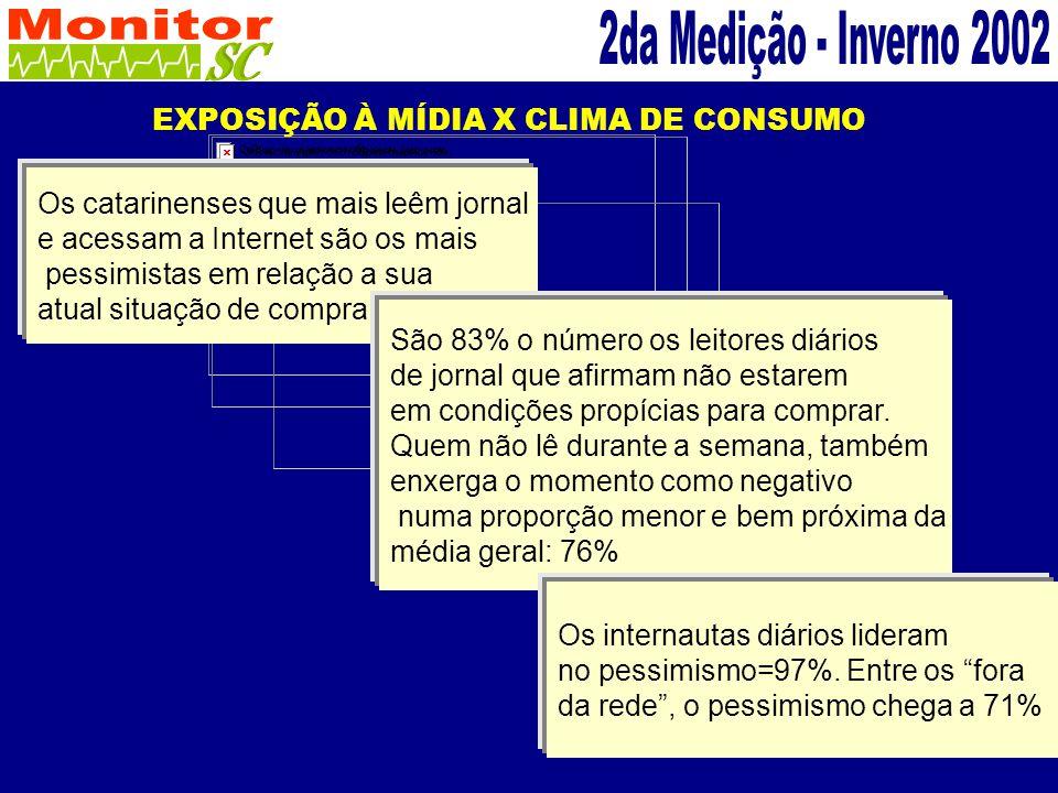 EXPOSIÇÃO À MÍDIA X CLIMA DE CONSUMO.