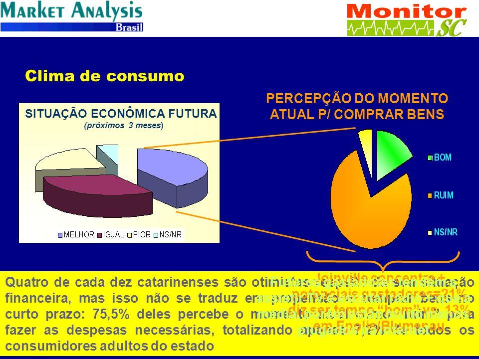 SITUAÇÃO ECONÔMICA FUTURA (próximos 3 meses) Clima de consumo PERCEPÇÃO DO MOMENTO ATUAL P/ COMPRAR BENS Quatro de cada dez catarinenses são otimistas respeito da sua situação financeira, mas isso não se traduz em propensão a comprar bens no curto prazo: 75,5% deles percebe o momento atual como ruim para fazer as despesas necessárias, totalizando apenas 7,2% de todos os consumidores adultos do estado Joinville concentra + potenciais gastadores=21% diz ser tempo bom vs.