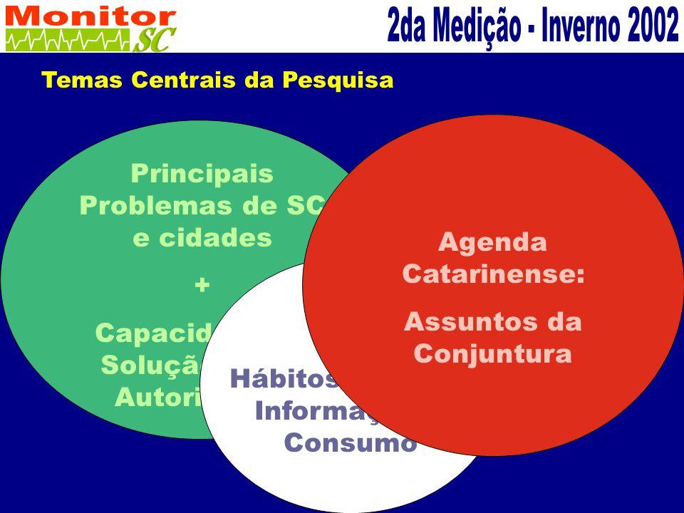 Temas Centrais da Pesquisa Principais Problemas de SC e cidades + Capacidade de Solução pelas Autoridades Hábitos de Mídia Informação e Consumo Agenda Catarinense: Assuntos da Conjuntura