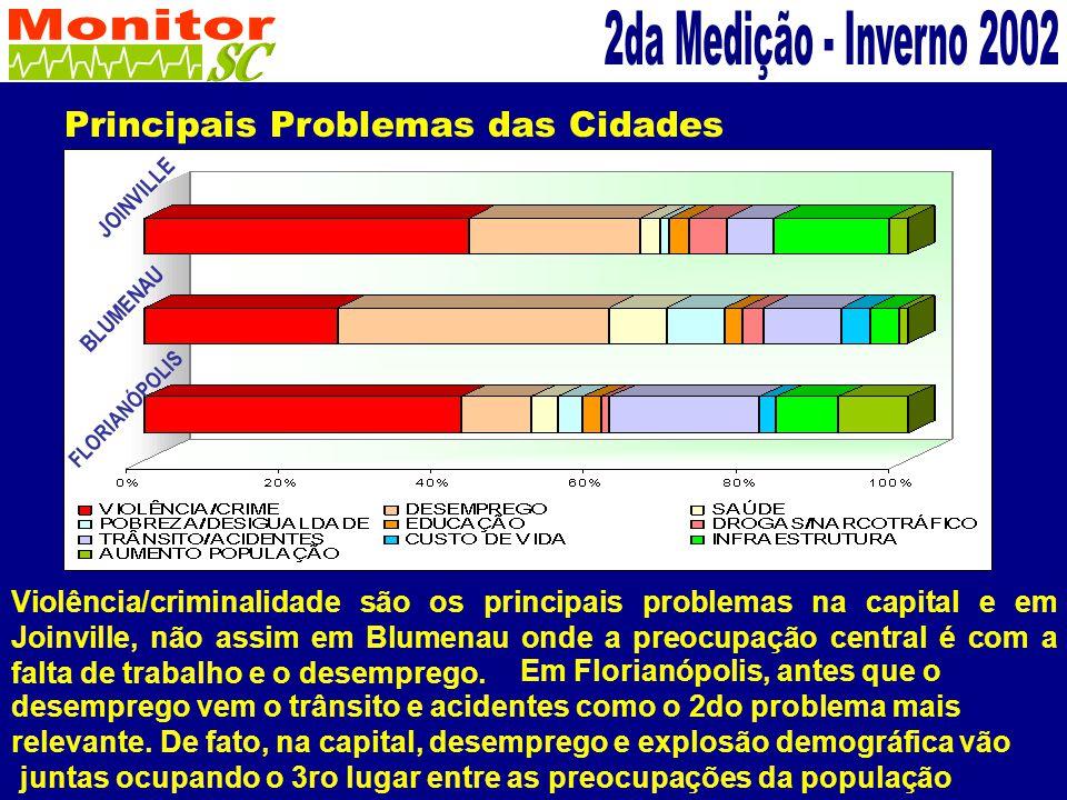 Principais Problemas das Cidades % Violência/criminalidade são os principais problemas na capital e em Joinville, não assim em Blumenau onde a preocupação central é com a falta de trabalho e o desemprego.