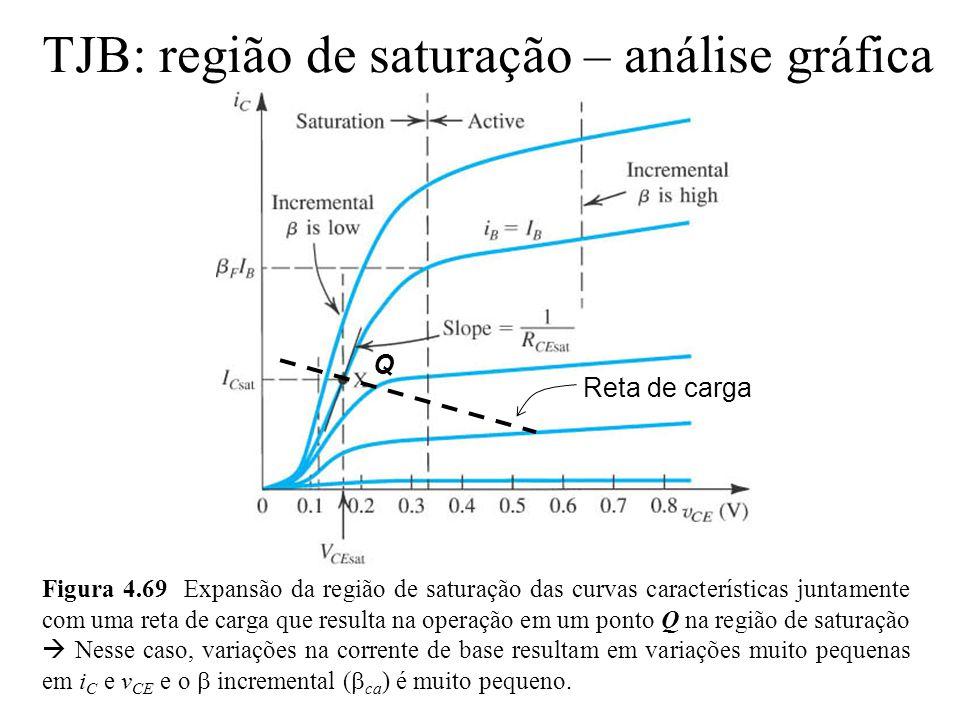 TJB: região de saturação – análise gráfica Reta de carga Q Figura 4.69 Expansão da região de saturação das curvas características juntamente com uma r