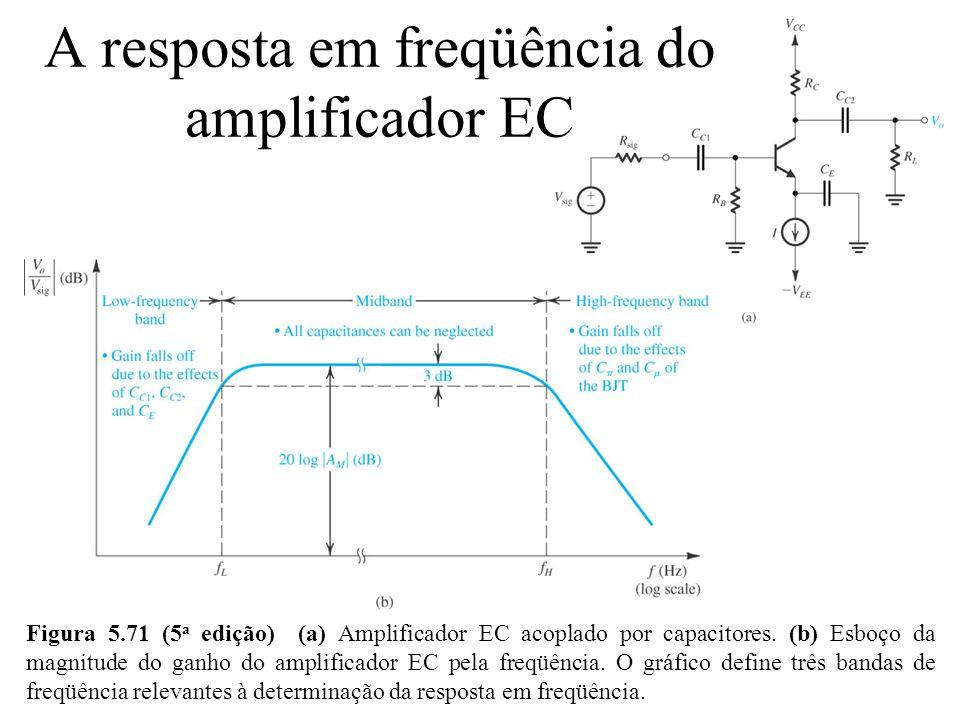 Figura 5.71 (5 a edição) (a) Amplificador EC acoplado por capacitores. (b) Esboço da magnitude do ganho do amplificador EC pela freqüência. O gráfico