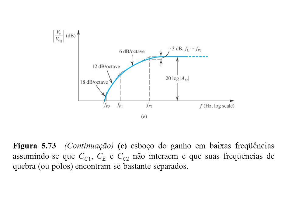 Figura 5.73 (Continuação) (e) esboço do ganho em baixas freqüências assumindo-se que C C1, C E e C C2 não interaem e que suas freqüências de quebra (o