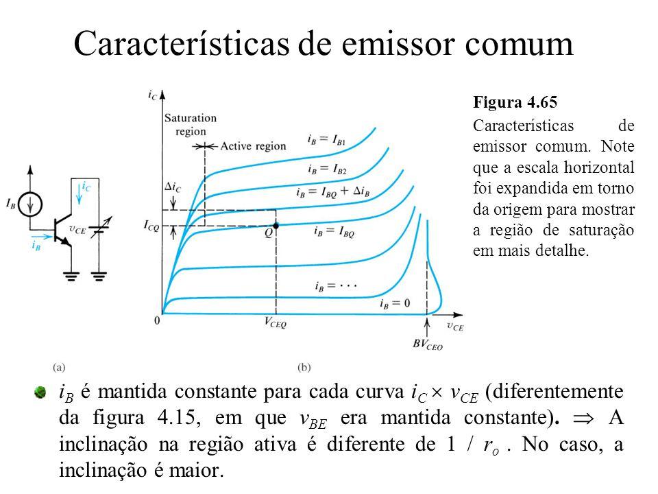 Características de emissor comum Figura 4.65 Características de emissor comum. Note que a escala horizontal foi expandida em torno da origem para most