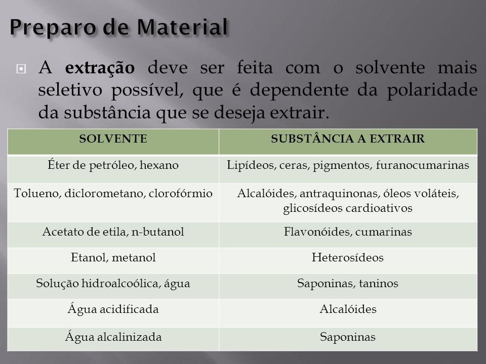  A extração deve ser feita com o solvente mais seletivo possível, que é dependente da polaridade da substância que se deseja extrair.