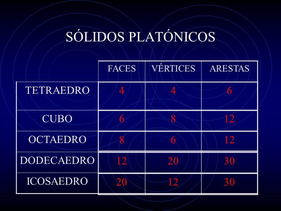 SÓLIDOS PLATÓNICOS FACESVÉRTICESARESTAS TETRAEDRO CUBO OCTAEDRO DODECAEDRO ICOSAEDRO 446 6812 86 2030 201230