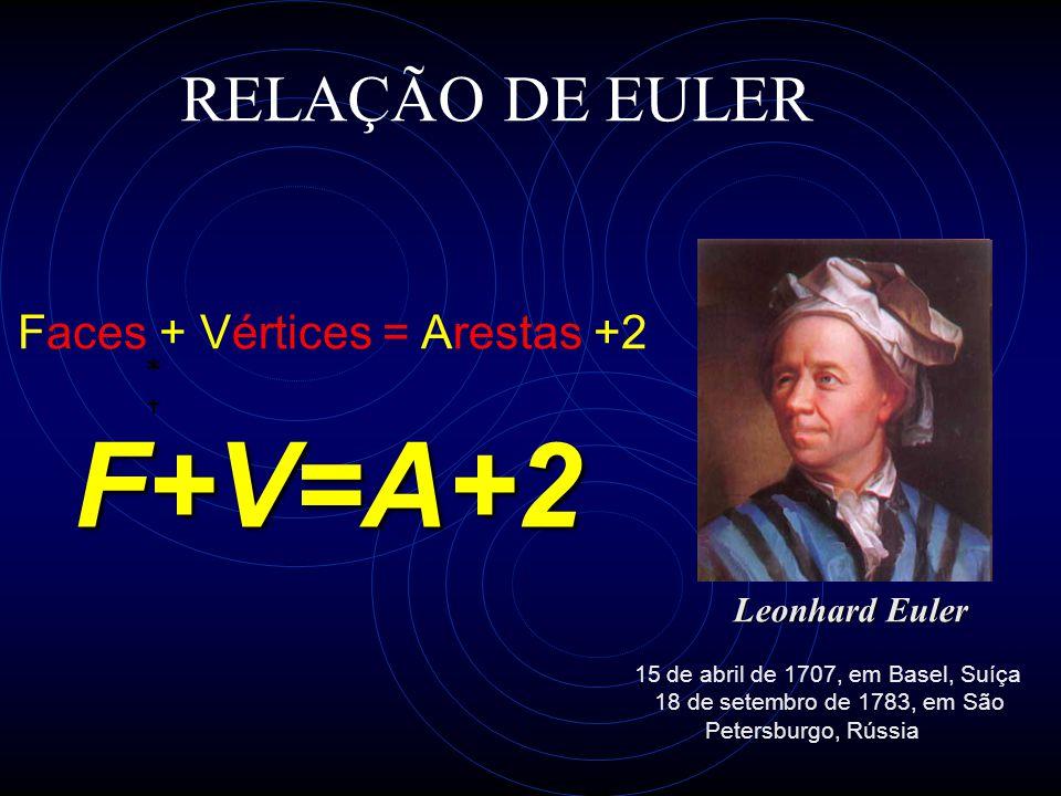 RELAÇÃO DE EULER Faces + Vértices = Arestas +2 Leonhard Euler 15 de abril de 1707, em Basel, Suíça 18 de setembro de 1783, em São Petersburgo, Rússia