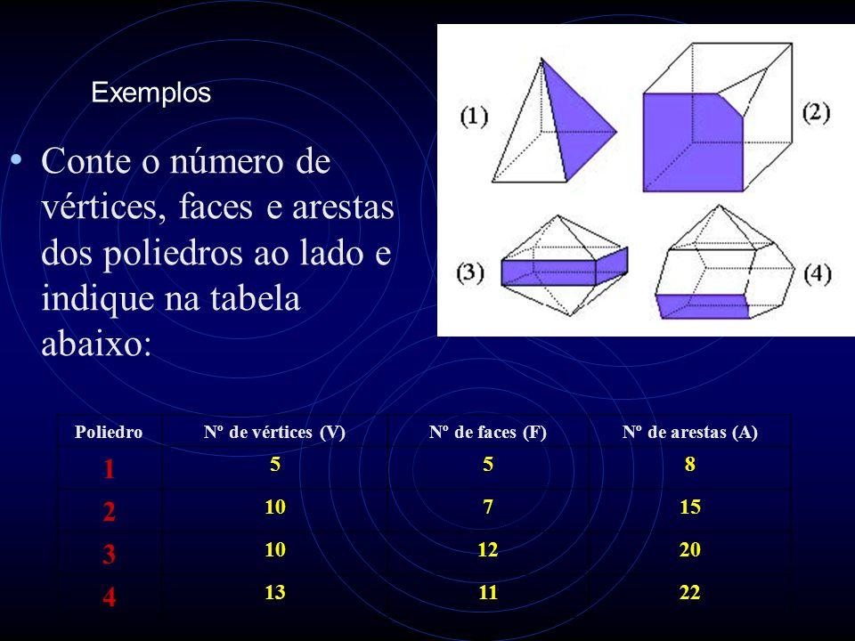 Exemplos • Conte o número de vértices, faces e arestas dos poliedros ao lado e indique na tabela abaixo: PoliedroNº de vértices (V)Nº de faces (F)Nº d