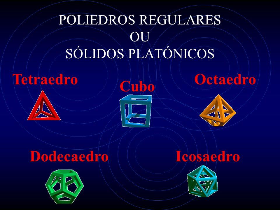 Tetraedro Cubo Octaedro DodecaedroIcosaedro POLIEDROS REGULARES OU SÓLIDOS PLATÓNICOS