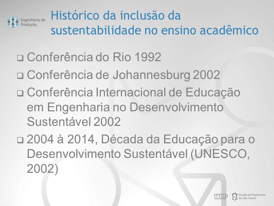 Histórico da inclusão da sustentabilidade no ensino acadêmico  Conferência do Rio 1992  Conferência de Johannesburg 2002  Conferência Internacional