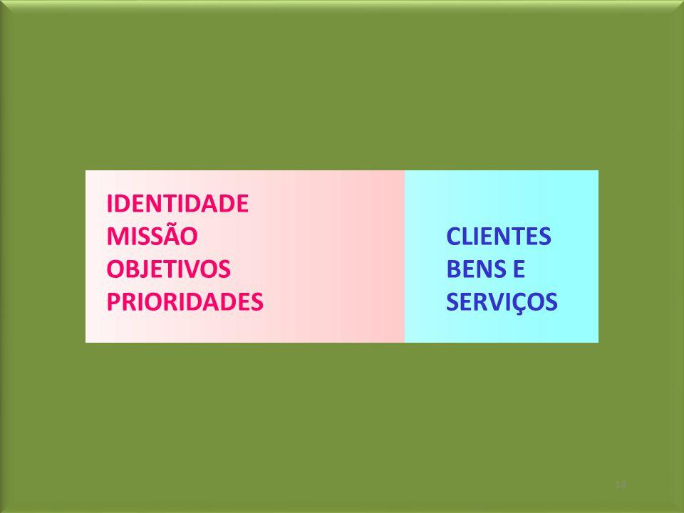 IDENTIDADE MISSÃO OBJETIVOS PRIORIDADES CLIENTES BENS E SERVIÇOS 14