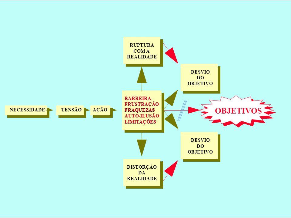 3 NECESSIDADETENSÃOAÇÃO BARREIRA FRUSTRAÇÃO FRAQUEZAS AUTO-ILUSÃO LIMITAÇÕES OBJETIVOS RUPTURA COM A REALIDADE DISTORÇÃO DA REALIDADE DESVIO DO OBJETIVO DESVIO DO OBJETIVO