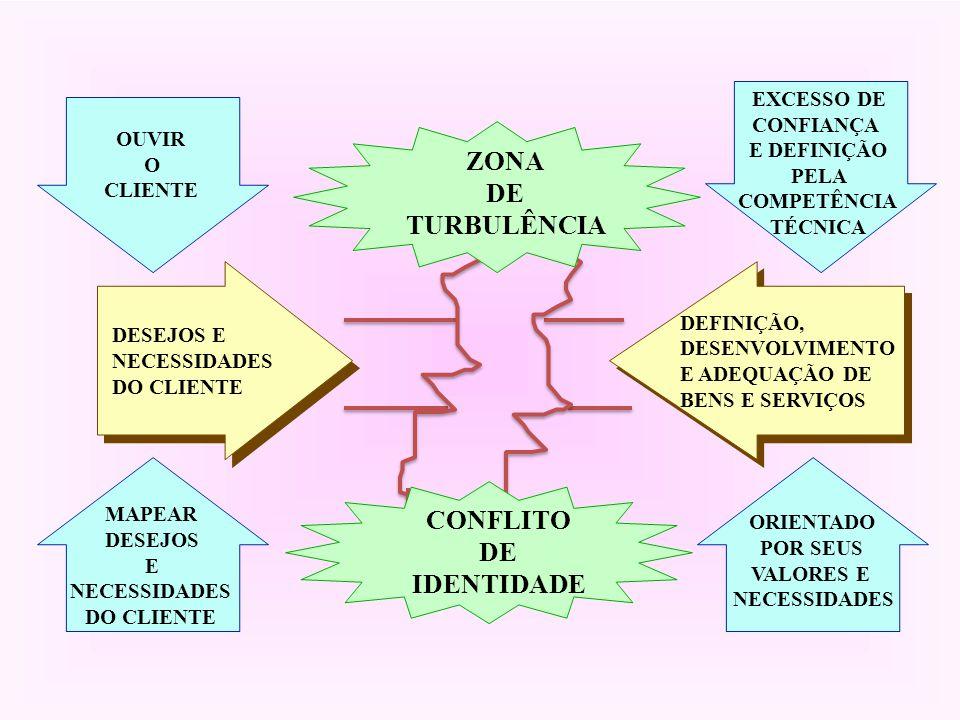 5 DESEJOS E NECESSIDADES DO CLIENTE DEFINIÇÃO, DESENVOLVIMENTO E ADEQUAÇÃO DE BENS E SERVIÇOS ZONA DE TURBULÊNCIA CONFLITO DE IDENTIDADE ORIENTADO POR SEUS VALORES E NECESSIDADES OUVIR O CLIENTE EXCESSO DE CONFIANÇA E DEFINIÇÃO PELA COMPETÊNCIA TÉCNICA MAPEAR DESEJOS E NECESSIDADES DO CLIENTE