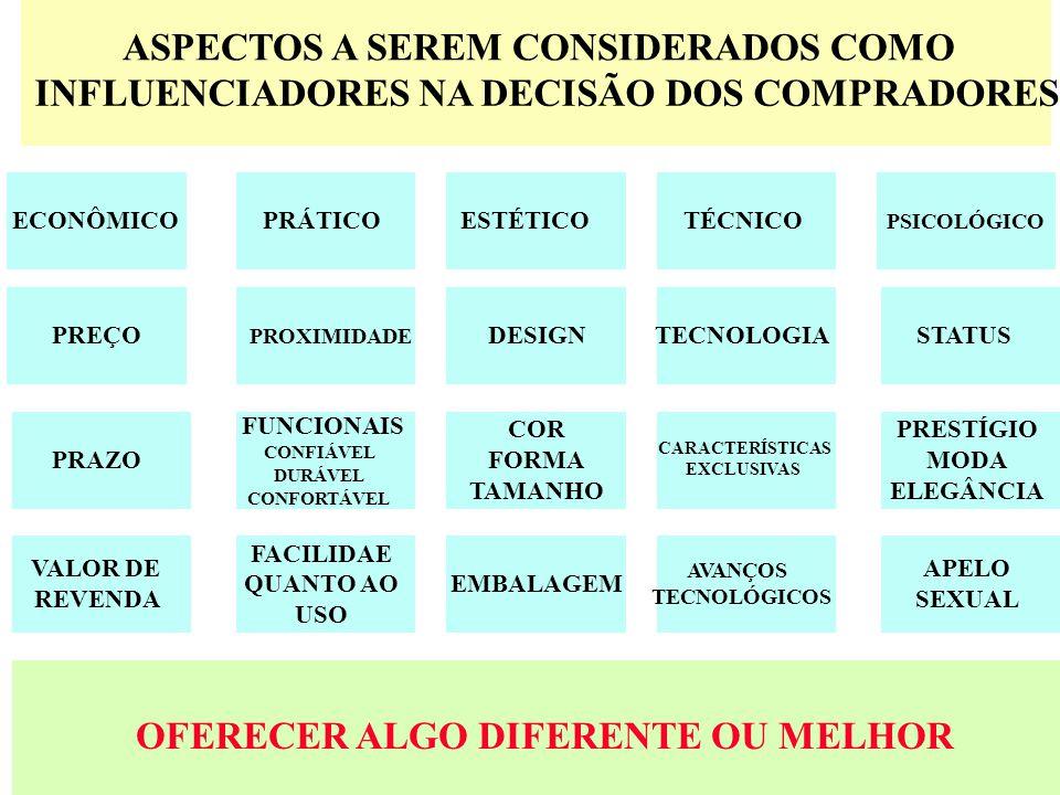 8 ASPECTOS A SEREM CONSIDERADOS COMO INFLUENCIADORES NA DECISÃO DOS COMPRADORES ECONÔMICOPRÁTICOESTÉTICOTÉCNICO PSICOLÓGICO PREÇO PROXIMIDADE DESIGNTECNOLOGIASTATUS PRAZO FUNCIONAIS CONFIÁVEL DURÁVEL CONFORTÁVEL COR FORMA TAMANHO CARACTERÍSTICAS EXCLUSIVAS PRESTÍGIO MODA ELEGÂNCIA VALOR DE REVENDA FACILIDAE QUANTO AO USO EMBALAGEM AVANÇOS TECNOLÓGICOS APELO SEXUAL OFERECER ALGO DIFERENTE OU MELHOR