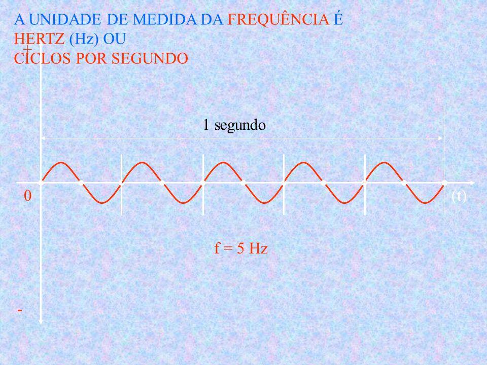 AB ESTE TIPO DE CORRENTE É A MAIS UTILIZADA + - (t)0 1 CICLO O NÚMERO DE CICLOS EM 1 SEGUNDO É A FREQUÊNCIA ELÉTRICA