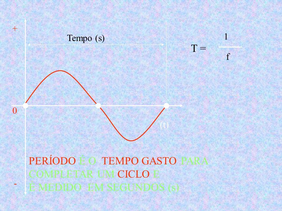 A UNIDADE DE MEDIDA DA FREQUÊNCIA É HERTZ (Hz) OU CICLOS POR SEGUNDO + - (t)0 f = 5 Hz 1 segundo