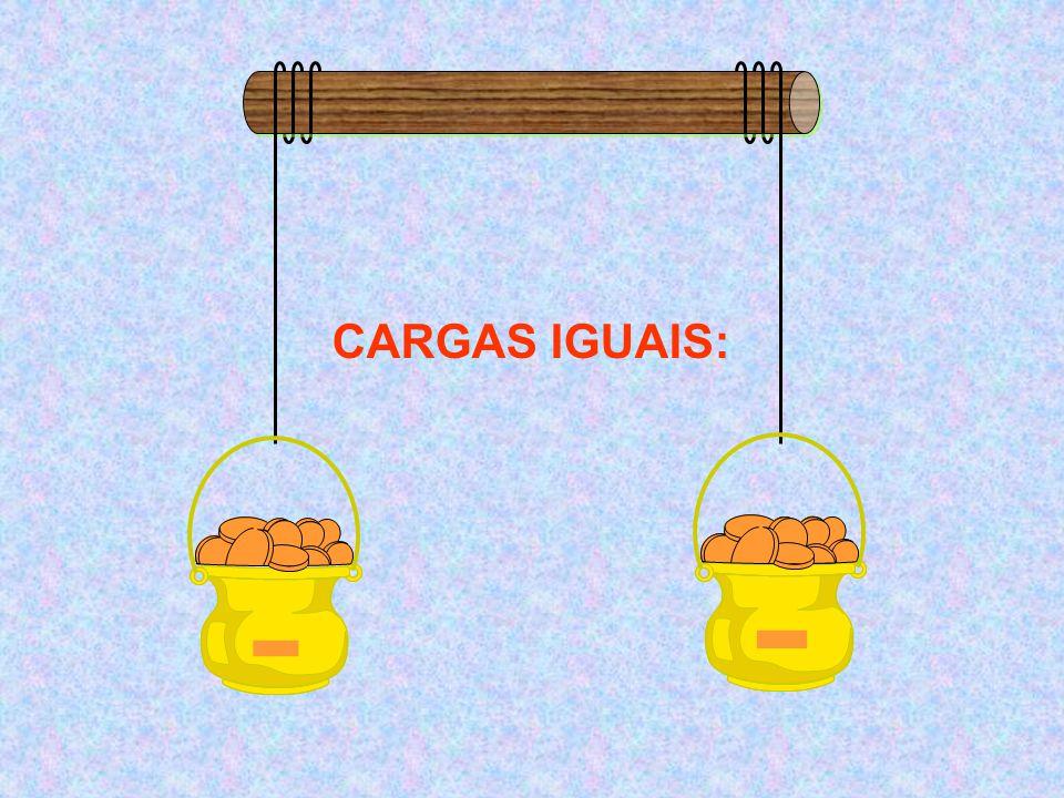 - - CARGAS IGUAIS: