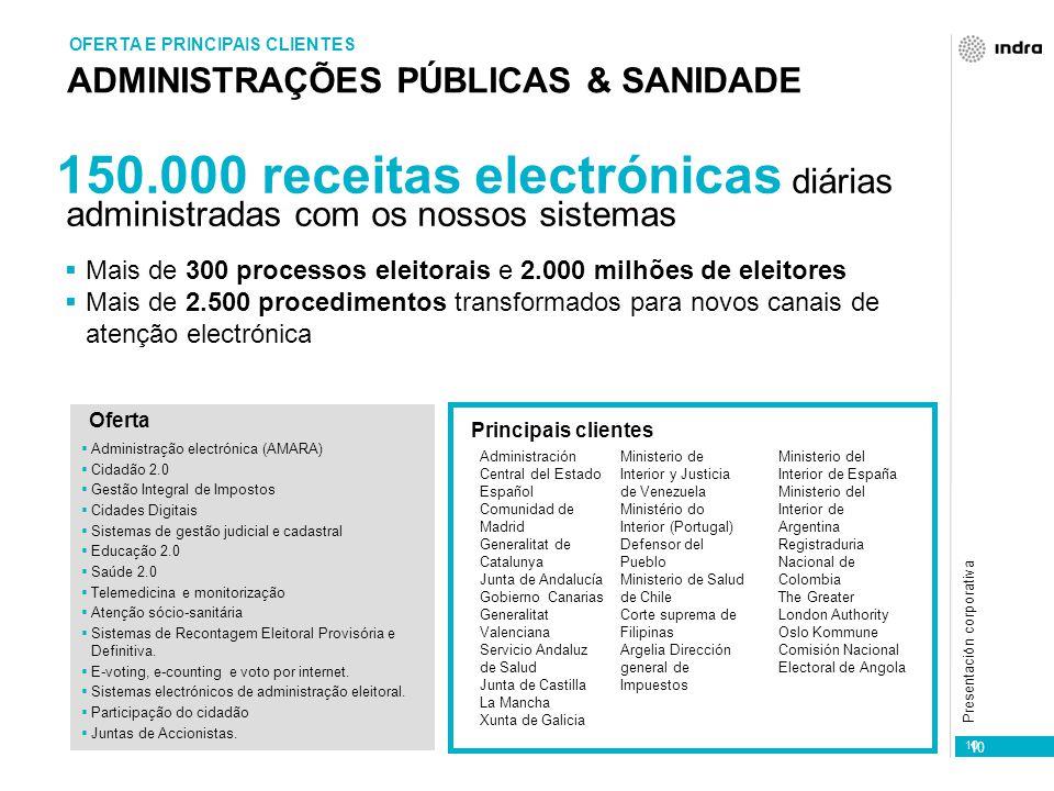 Presentación corporativa 10 ADMINISTRAÇÕES PÚBLICAS & SANIDADE OFERTA E PRINCIPAIS CLIENTES 150.000 receitas electrónicas diárias administradas com os nossos sistemas  Mais de 300 processos eleitorais e 2.000 milhões de eleitores  Mais de 2.500 procedimentos transformados para novos canais de atenção electrónica Principais clientes  Administração electrónica (AMARA)  Cidadão 2.0  Gestão Integral de Impostos  Cidades Digitais  Sistemas de gestão judicial e cadastral  Educação 2.0  Saúde 2.0  Telemedicina e monitorização  Atenção sócio-sanitária  Sistemas de Recontagem Eleitoral Provisória e Definitiva.