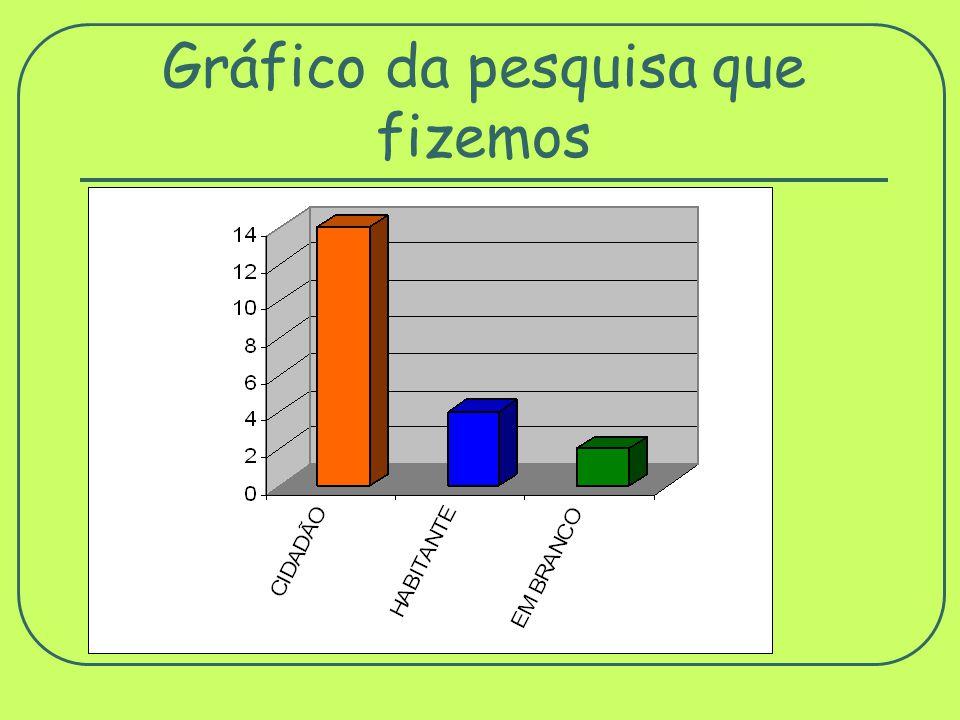 Descrevendo o gráfico O gráfico mostra o levantamento da pesquisa que fizemos para saber quem é cidadão ou habitante.
