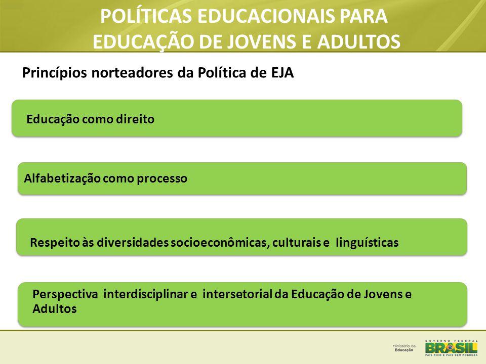 Educação como direito Alfabetização como processo Respeito às diversidades socioeconômicas, culturais e linguísticas Perspectiva interdisciplinar e in