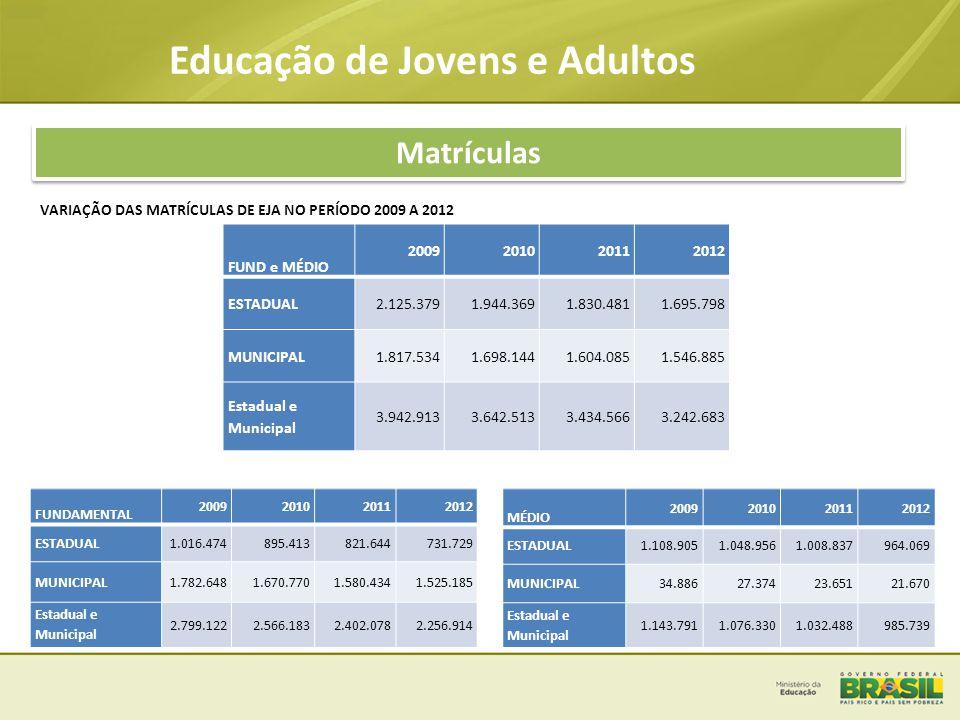 Educação de Jovens e Adultos Matrículas VARIAÇÃO DAS MATRÍCULAS DE EJA NO PERÍODO 2009 A 2012 FUND e MÉDIO 2009201020112012 ESTADUAL2.125.3791.944.369
