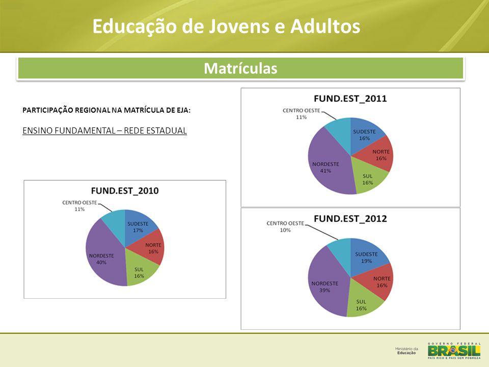 Matriz Orçamentária 2013 - DPAEJA • Descentralização de recursos para 47 IES - Para 7 cursos de: • Educação de Jovens e Adultos para a Diversidade - EJA, • Produção de Material Didático para a Diversidade - PMDD, • Mediadores de Leitura – ML, • Educação de Jovens e Adultos em Economia Solidária, • Educação de Jovens e Adultos Campo, • Educação de Jovens e Adultos para os Privados de Liberdade, • Alfabetização de Jovens e Adultos e Inclusão Social  34 IES com uma média de 58 projetos recebidos para oferta de 7274 vagas  Projetos em fase de análise diligência e aprovação