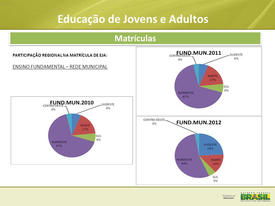 Educação de Jovens e Adultos Matrículas PARTICIPAÇÃO REGIONAL NA MATRÍCULA DE EJA: ENSINO FUNDAMENTAL – REDE MUNICIPAL