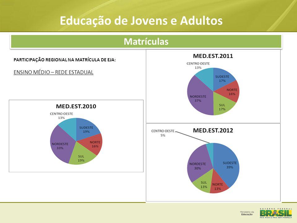 Educação de Jovens e Adultos Matrículas PARTICIPAÇÃO REGIONAL NA MATRÍCULA DE EJA: ENSINO MÉDIO – REDE MUNICIPAL