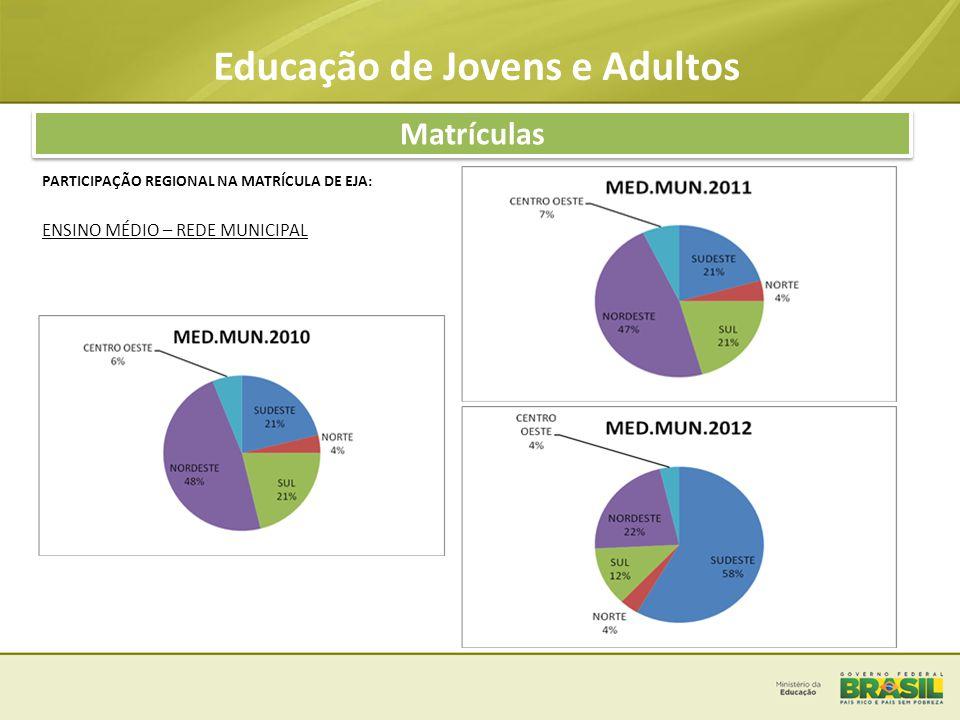 Educação de Jovens e Adultos Matrículas na Educação Básica Número de estudantes com 15 a 17 anos de idade matriculados no Ensino Fundamental: 3.102.442.