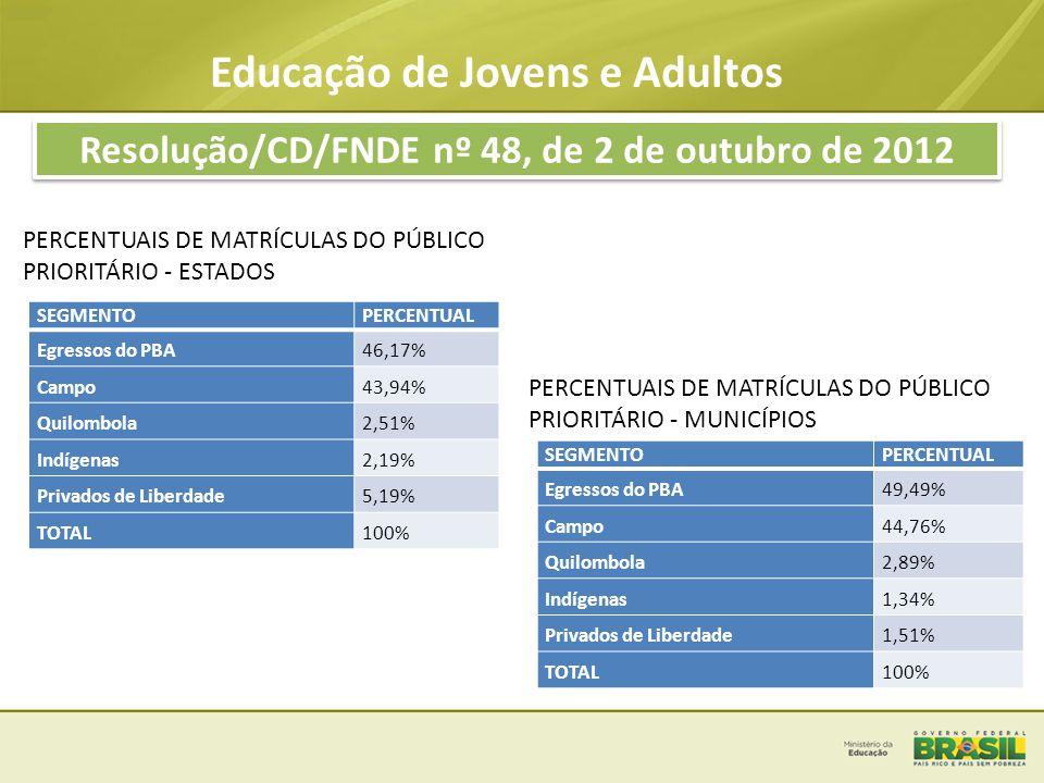Educação de Jovens e Adultos Resolução/CD/FNDE nº 48, de 2 de outubro de 2012 SITUAÇÃO DA ADESÃO FINAL (MUNICÍPIOS E ESTADOS) TOTAL DE MATRÍCULAS SOLICITADAS: 679.822 -Matrículas para atender público prioritário: 373.171 TOTAL DE MATRÍCULAS ATENDIDAS: 239.542 Esse número corresponde a 35% do total das matrículas solicitadas e 64% das matrículas solicitadas para público prioritário VALOR DOS RECURSOS TRANSFERIDOS : R$ 401.795.773,70