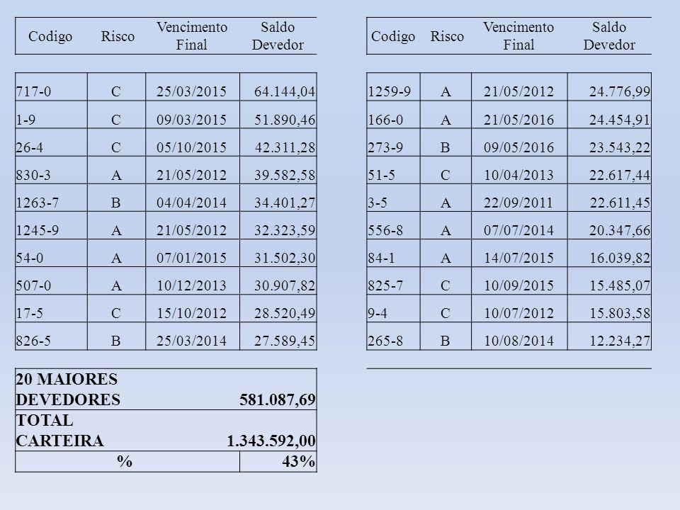 Codigo Risco Vencimento Final Saldo Devedor 717-0C25/03/201564.144,04 1-9C09/03/201551.890,46 26-4C05/10/201542.311,28 830-3A21/05/201239.582,58 1263-
