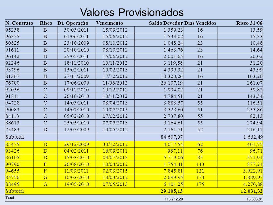 N. Contrato RiscoDt. OperaçãoVencimentoSaldo DevedorDias VencidosRisco 31/08 95238B30/03/201115/09/20121.359,2316 13,59 96355B01/06/201115/06/20121.53