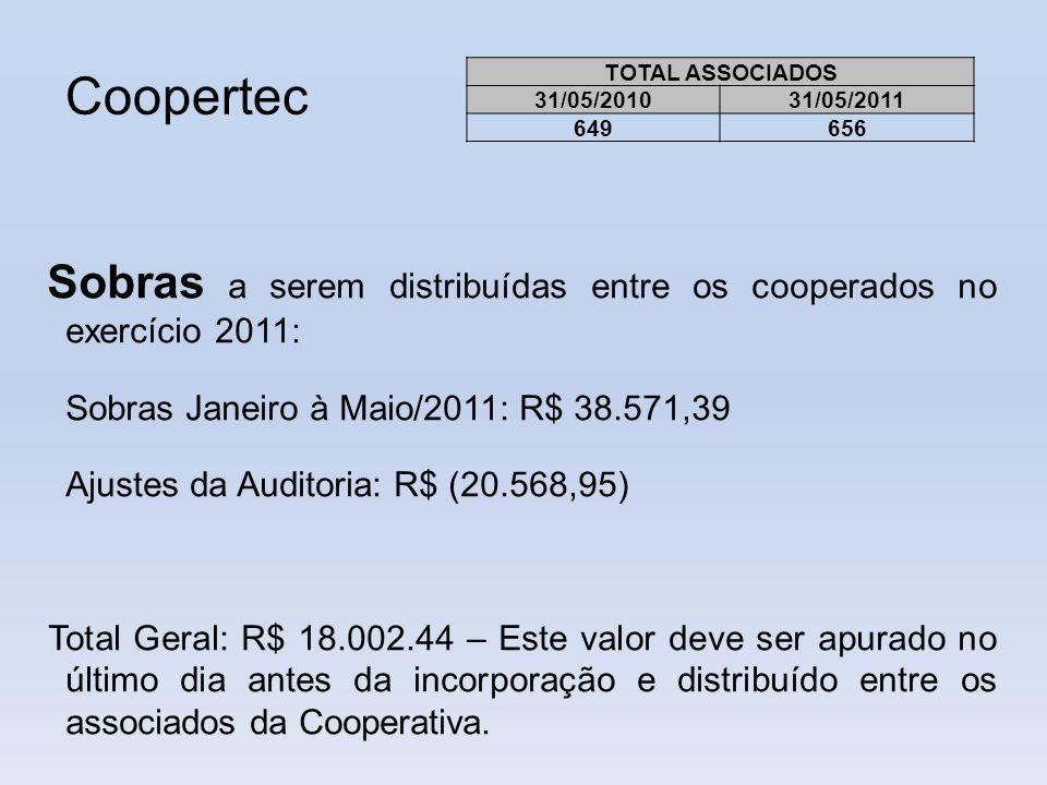 TOTAL ASSOCIADOS 31/05/201031/05/2011 649656 Coopertec Sobras a serem distribuídas entre os cooperados no exercício 2011: Sobras Janeiro à Maio/2011: