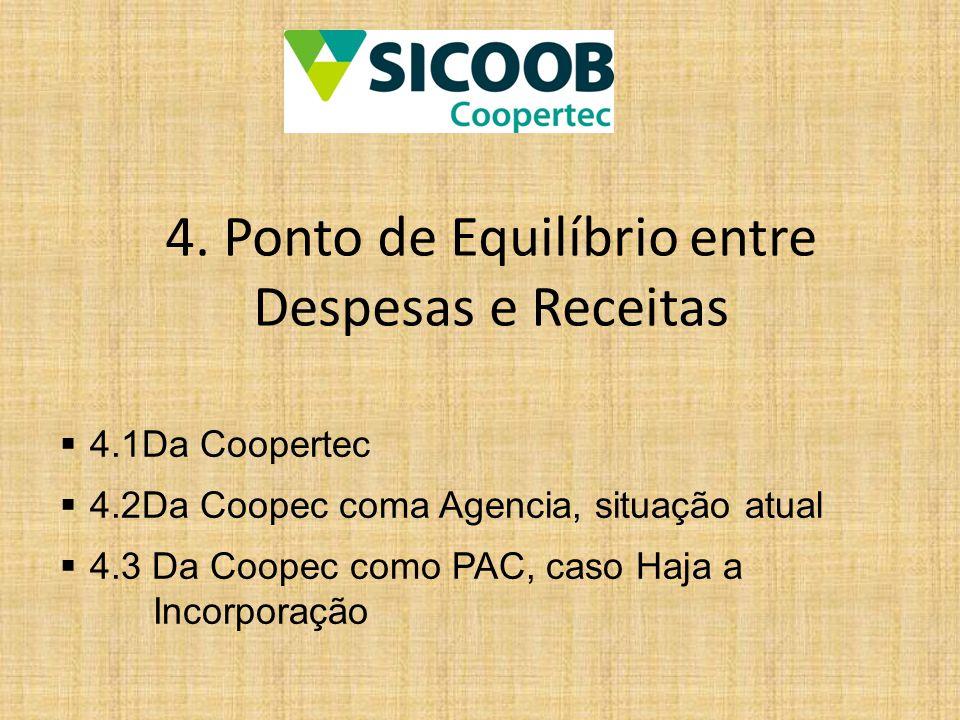 4. Ponto de Equilíbrio entre Despesas e Receitas  4.1Da Coopertec  4.2Da Coopec coma Agencia, situação atual  4.3 Da Coopec como PAC, caso Haja a I