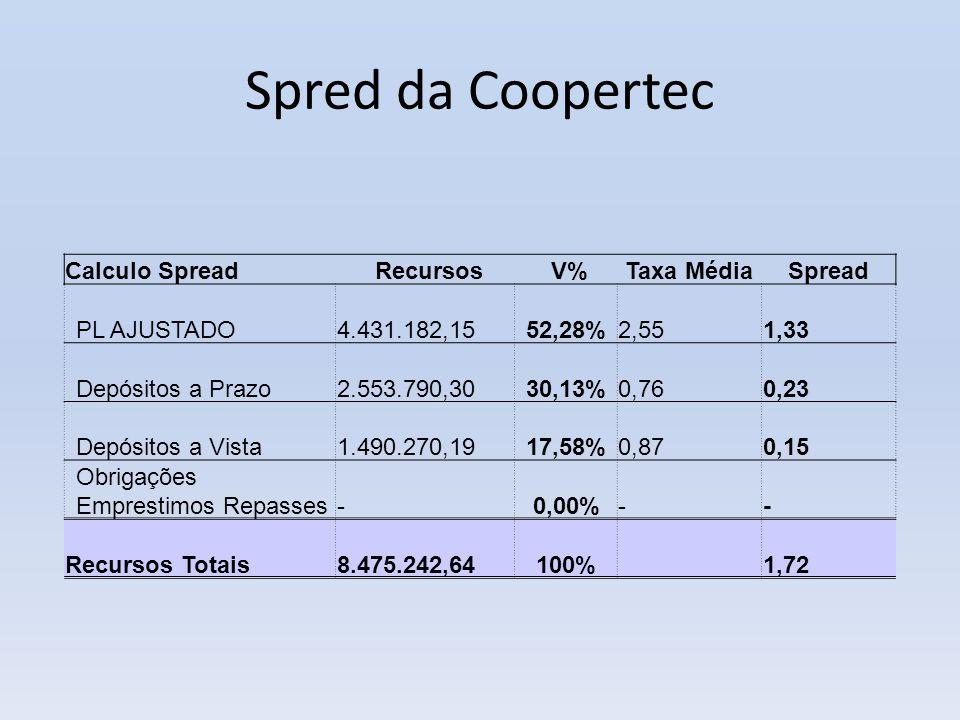 Spred da Coopertec Calculo Spread Recursos V%Taxa MédiaSpread PL AJUSTADO 4.431.182,1552,28% 2,55 1,33 Depósitos a Prazo 2.553.790,3030,13% 0,76 0,23