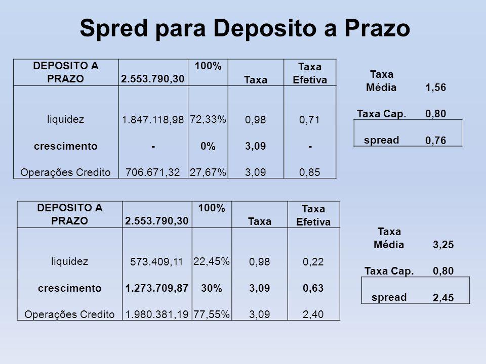 DEPOSITO A PRAZO 2.553.790,30 100% Taxa Taxa Efetiva liquidez 1.847.118,9872,33% 0,98 0,71 crescimento -0% 3,09 - Operações Credito 706.671,3227,67% 3