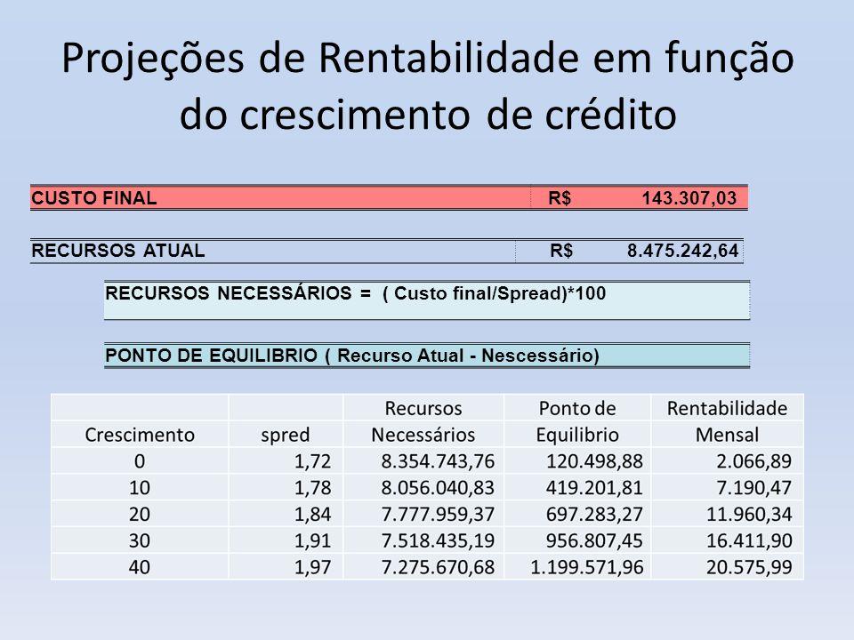 Projeções de Rentabilidade em função do crescimento de crédito RECURSOS NECESSÁRIOS = ( Custo final/Spread)*100 PONTO DE EQUILIBRIO ( Recurso Atual -