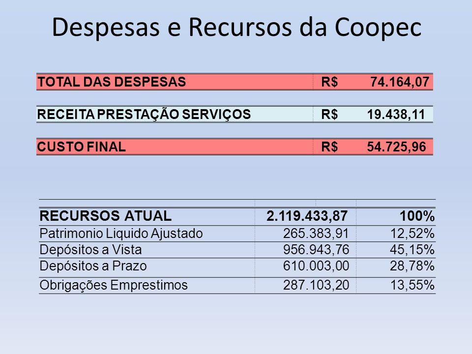 Despesas e Recursos da Coopec RECURSOS ATUAL 2.119.433,87100% Patrimonio Liquido Ajustado 265.383,9112,52% Depósitos a Vista 956.943,7645,15% Depósito