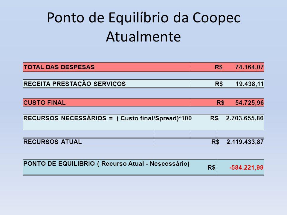 Ponto de Equilíbrio da Coopec Atualmente TOTAL DAS DESPESAS R$ 74.164,07 RECEITA PRESTAÇÃO SERVIÇOS R$ 19.438,11 CUSTO FINAL R$ 54.725,96 RECURSOS NEC