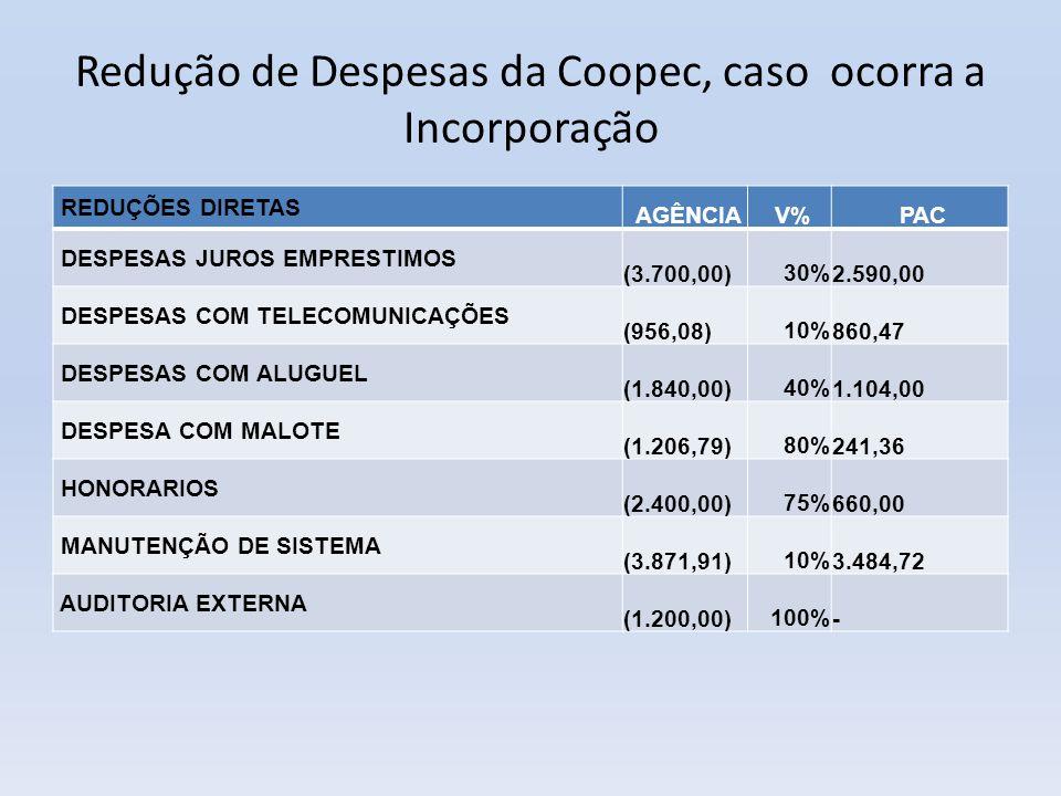 Redução de Despesas da Coopec, caso ocorra a Incorporação REDUÇÕES DIRETAS AGÊNCIA V% PAC DESPESAS JUROS EMPRESTIMOS (3.700,00)30% 2.590,00 DESPESAS C