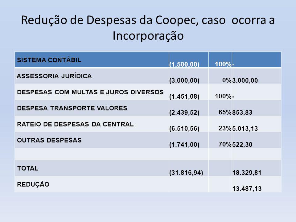 Redução de Despesas da Coopec, caso ocorra a Incorporação SISTEMA CONTÁBIL (1.500,00)100% - ASSESSORIA JURÍDICA (3.000,00)0% 3.000,00 DESPESAS COM MUL