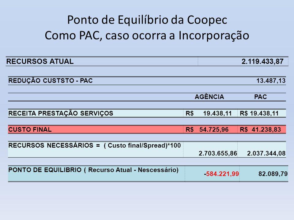 Ponto de Equilíbrio da Coopec Como PAC, caso ocorra a Incorporação REDUÇÃO CUSTSTO - PAC 13.487,13 AGÊNCIA PAC RECEITA PRESTAÇÃO SERVIÇOS R$ 19.438,11