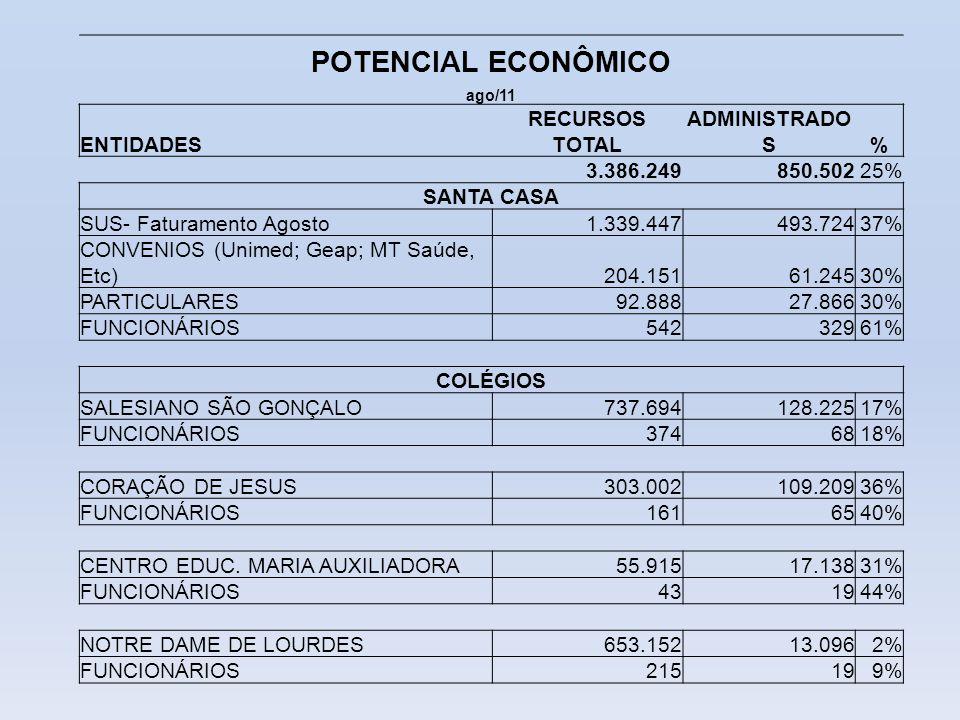 POTENCIAL ECONÔMICO ago/11 ENTIDADES RECURSOS TOTAL ADMINISTRADO S% 3.386.249850.50225% SANTA CASA SUS- Faturamento Agosto1.339.447493.72437% CONVENIO