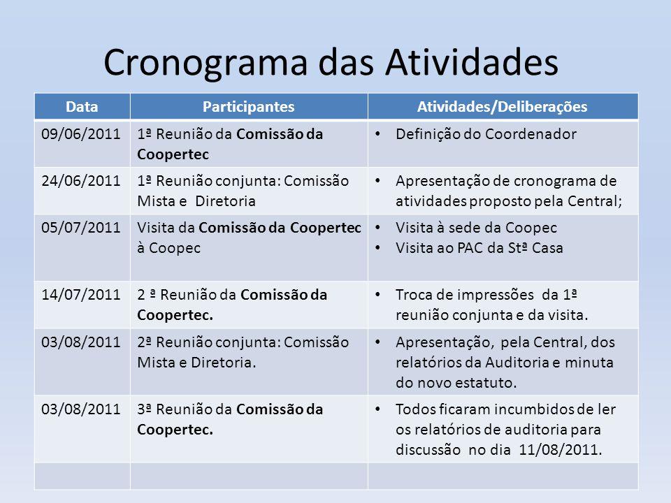 Cronograma das Atividades DataParticipantesAtividades/Deliberações 09/06/20111ª Reunião da Comissão da Coopertec • Definição do Coordenador 24/06/2011