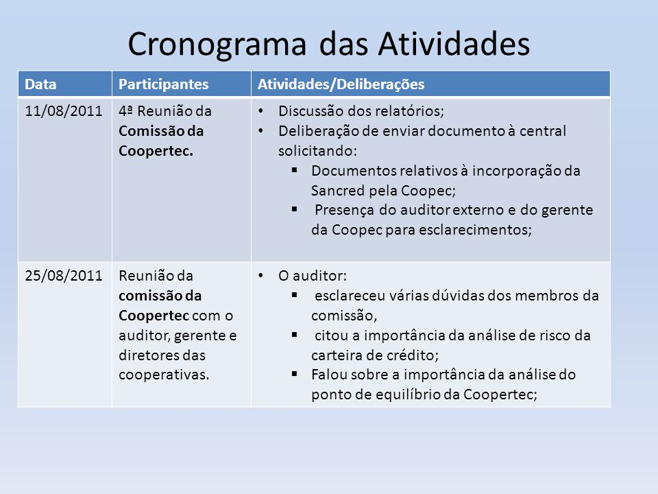 Cronograma das Atividades DataParticipantesAtividades/Deliberações 11/08/20114ª Reunião da Comissão da Coopertec. • Discussão dos relatórios; • Delibe
