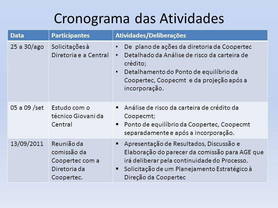 Cronograma das Atividades DataParticipantesAtividades/Deliberações 25 a 30/agoSolicitações à Diretoria e a Central • De plano de ações da diretoria da